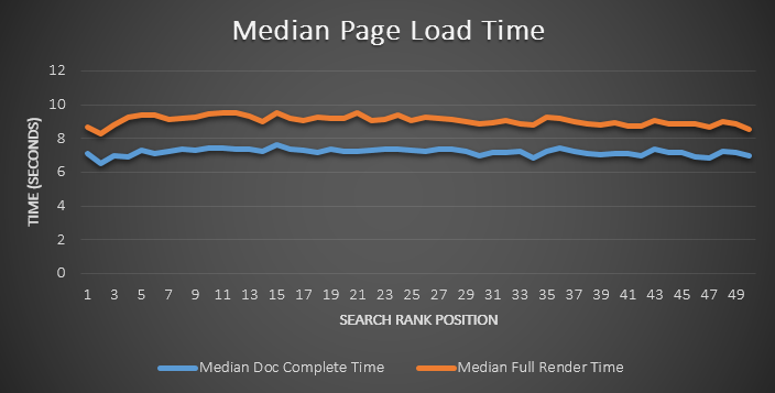 page speed kecepatan website sangat penting untuk seo